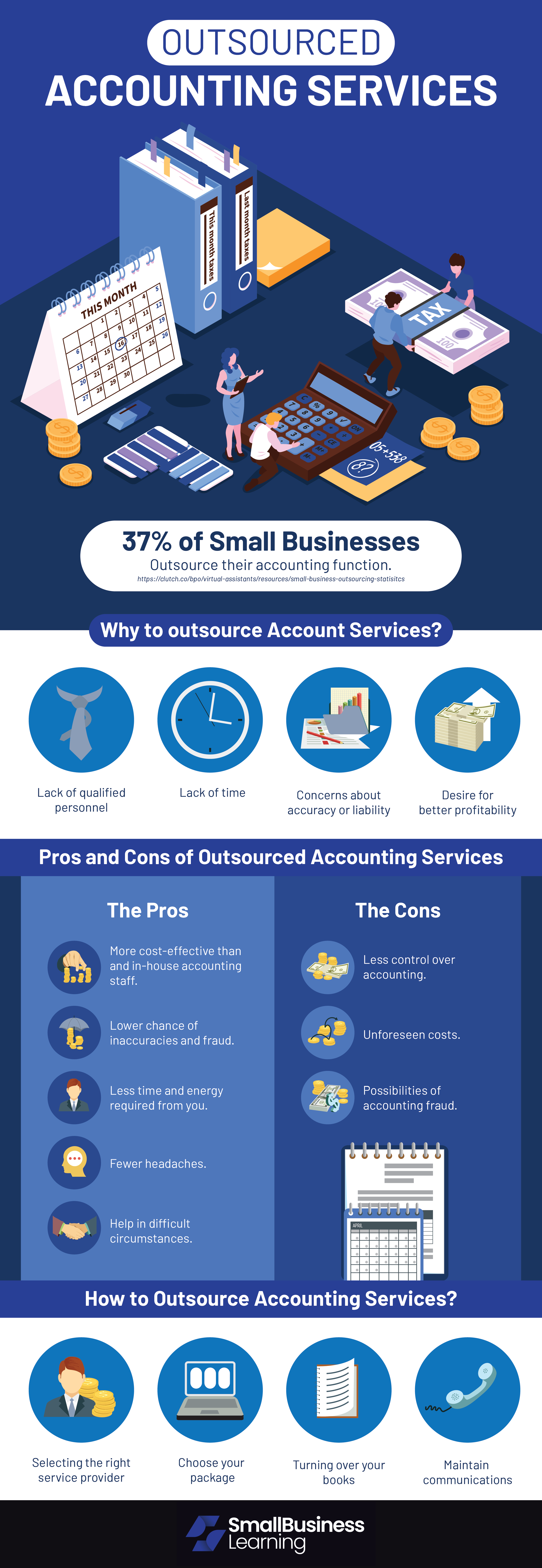 Infographic Outsourced Accounting