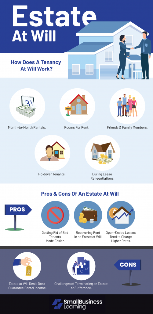 Estate At Will Infographic