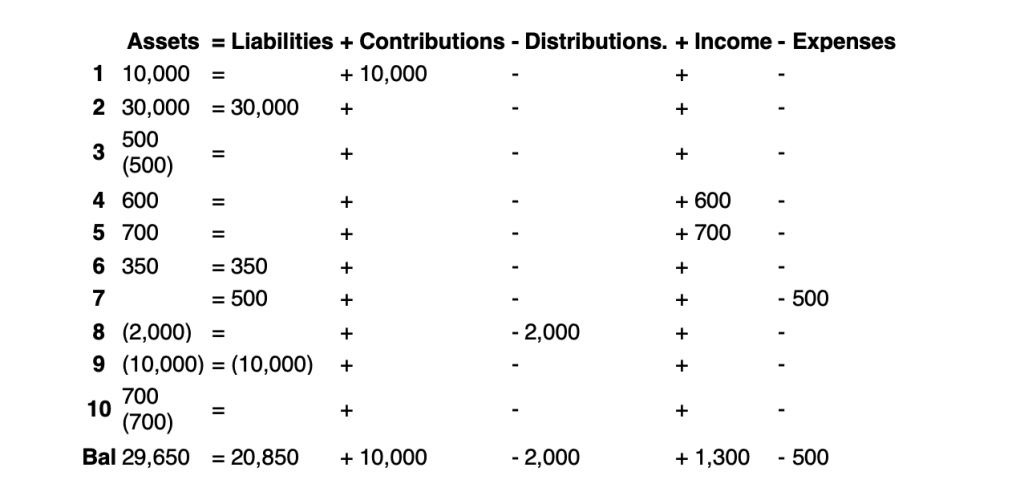 Expanded Accounting Equation Example