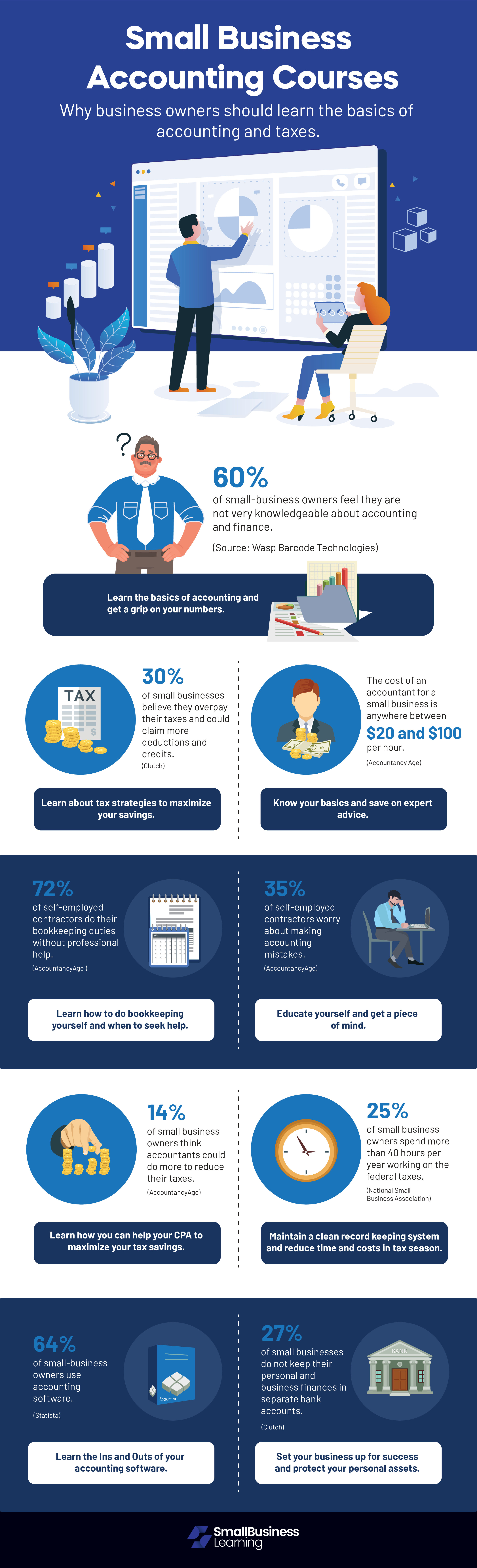 Infographic Small Business Accounting Courses